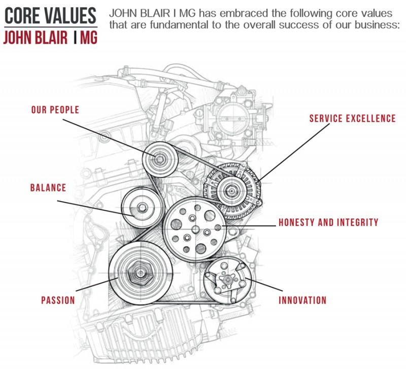 John Blair Honda – Core Values Design